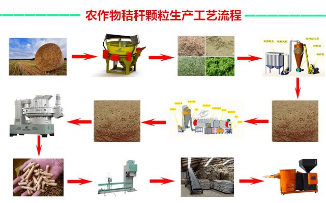 秸秆颗粒的原料来源非常广泛,以木材加工和人造板生产中产生的锯屑、刨花、树皮、砂光粉、废旧木材、枝丫材;农作物收获后产生的各类秸秆;其它各类可燃烧的生物质为原料,不需要添加任何胶粘剂,通过设备加工处理,均可制造生物质颗粒燃料。