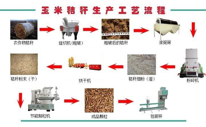玉米秸秆怎么制成饲料颗粒,来这里告诉你答案