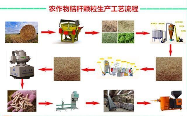 秸秆饲料颗粒机生产工艺流程图